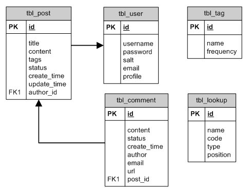 Entity-Relation Diagram of the Blog Database