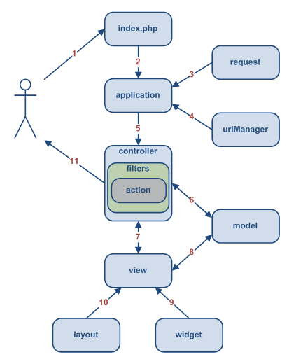 A typical workflow of Yii application
