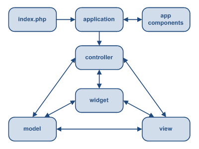 Structure statique d'une Application Yii