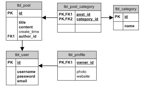 Trabalhando com banco de dados active record relacional guia er diagram ccuart Image collections