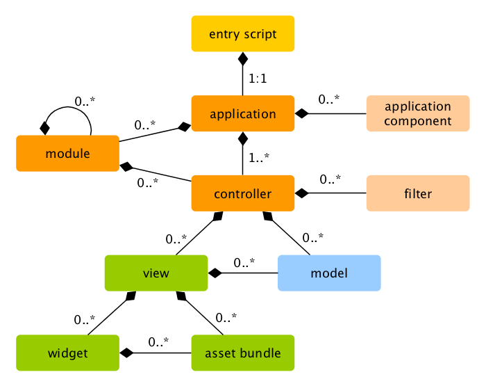 Static Structure of Application