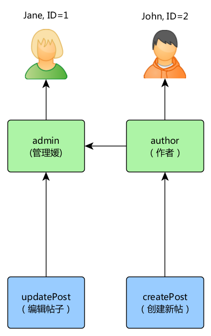 Simple RBAC hierarchy